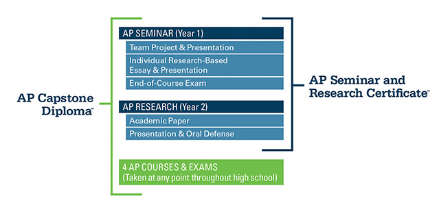 Two+new+Advanced+Placement+classes+will+be+offered+to+Spartans+next+year.+AP+Seminar+and+AP+Research+will+focus+on+helping+students+work+toward+an+AP+Capstone+dipoloma.
