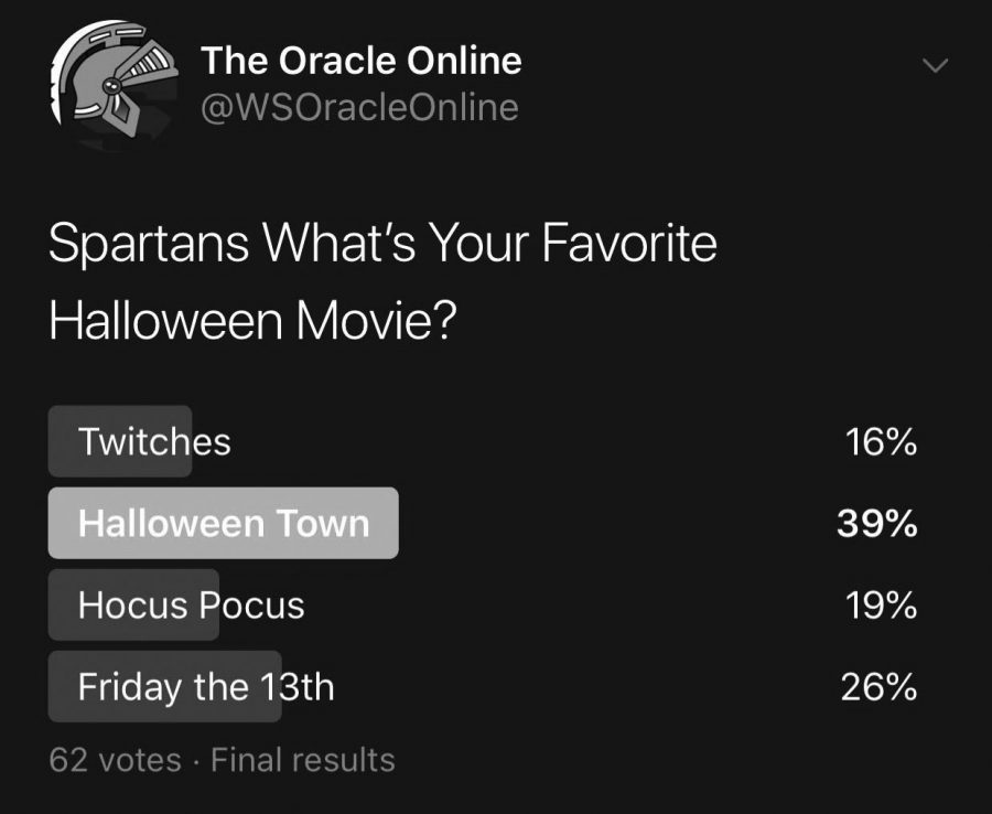 Students+prefer+watching+%22Halloweentown%22+in+order+to+get+in+the+spooky+Halloween+spirit.+%22Halloweentown+2%22+will+be+shown+at+Screen+on+the+Green+on+October+27th+at+7%3A00+pm+on+the+football+field.