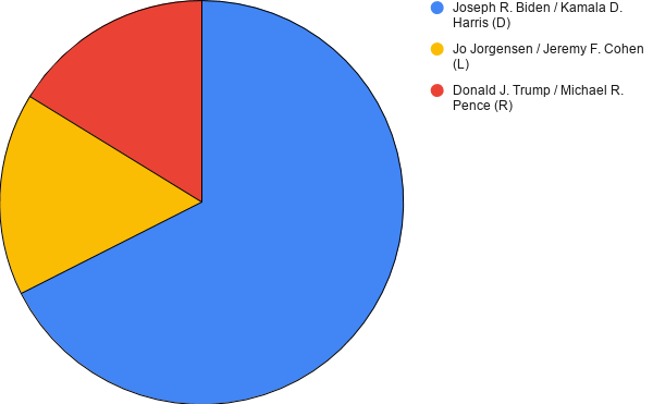 Count+of+If+the+election+were+today%2C+Independents
