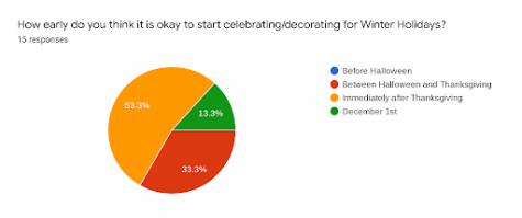 A sample of 15 students responded to this poll, showing that most of them begin celebrating winter holidays after Thanksgiving.
