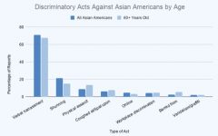 Statistics show that verbal harassment is the most common form of hate faced by the Asian elderly. To help the Asian community, consider visiting a few resources, supporting small Asian businesses, donating, and spreading the word. Visit the @wshs.aasa Instagram for such resources and posts highlighting the work of Asian-American entertainers, artists, authors, and activists.