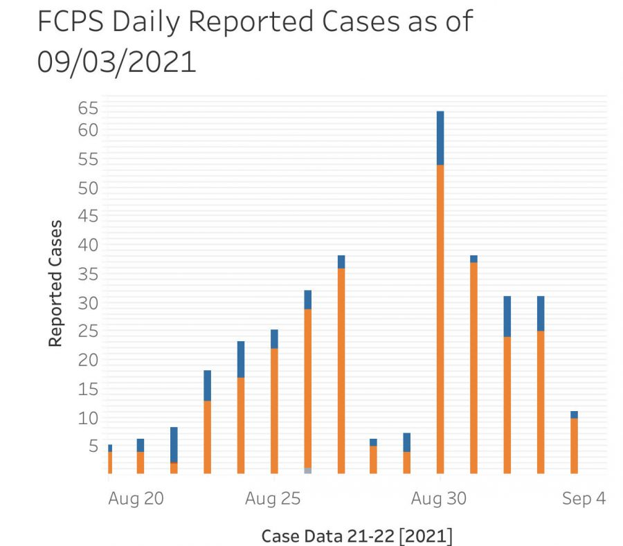 FCPS COVID-19 Health Metrics Dashboard is updated daily and shows reported case numbers categorized by color, orange is students, blue is staff, and grey is an outside visitor.