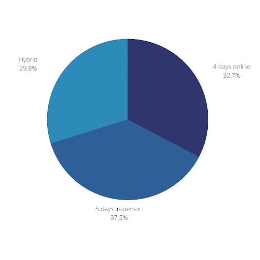 A pie chart demonstrates the almost equal three-way split between the learning environment preferences. 5 days in-person comes first, a close second with 4 days online, and hybrid comes in last.